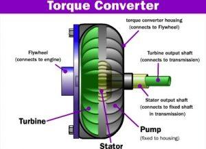 torque-cutaway